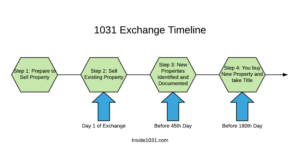 time frame for 1031 exchange explained